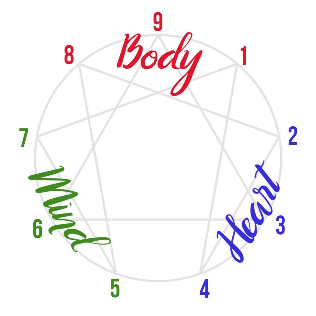 enneagram symbol with numbers and intelligence centers labeled