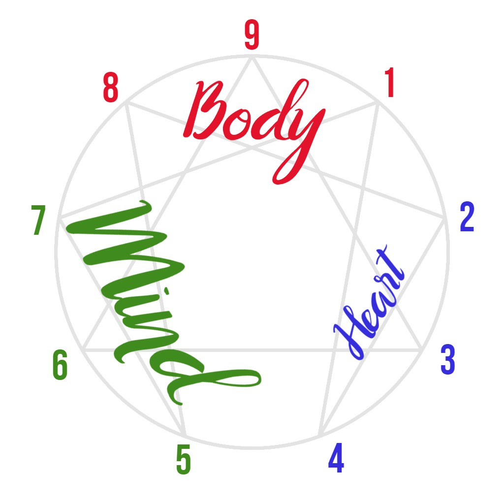 enneagram symbol out of balance to thinking