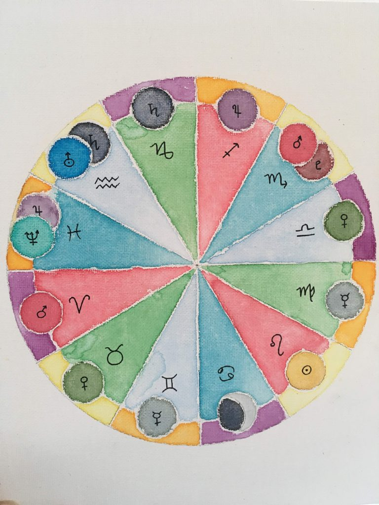 the enneagram and zodiac are both circles. doesn't prove source.